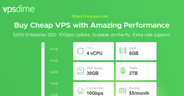 VPSDime – Try VPS Plan for 仅 $1 first month! 4vCPU / 6GB内存/ 30GB SSD / 10Gbps Network